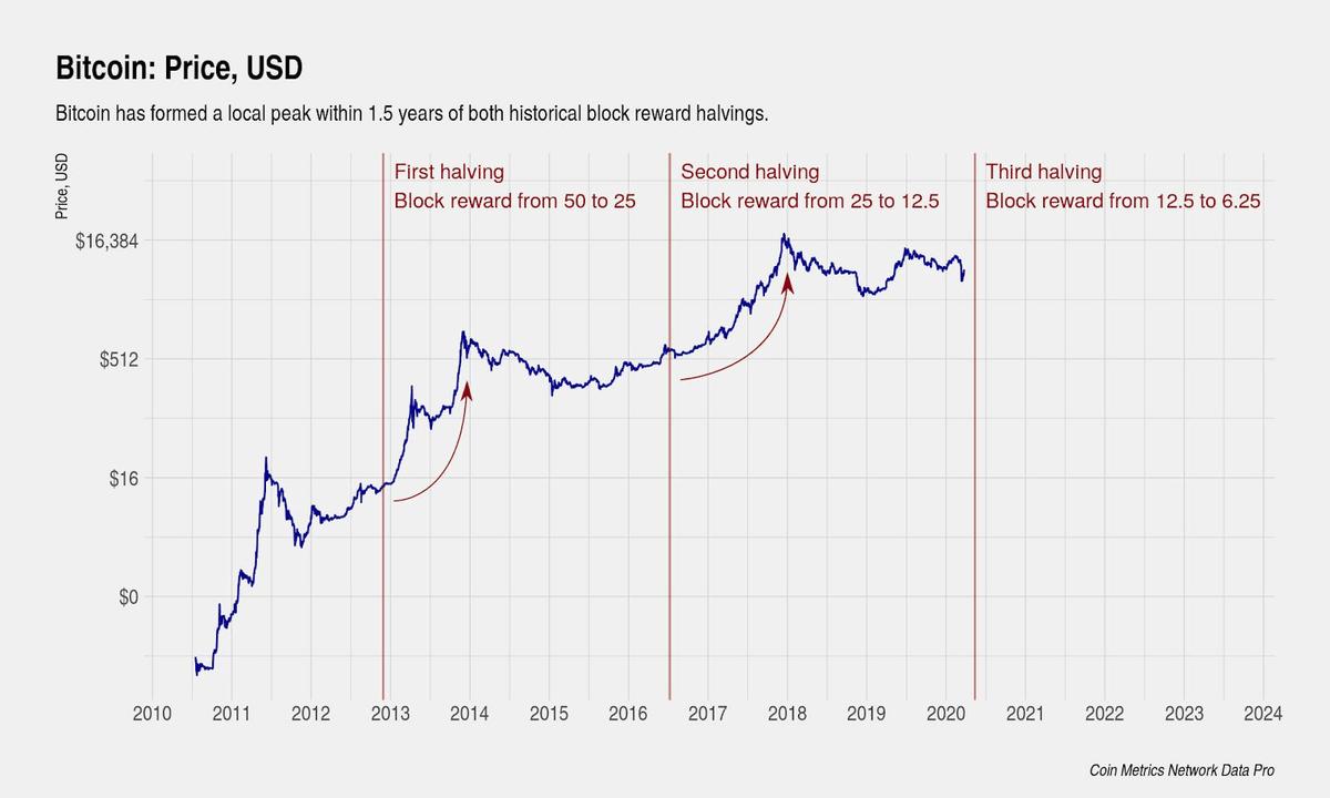 Halvingi Bitcoina