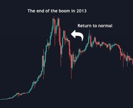 Tradingview - Boom 2013