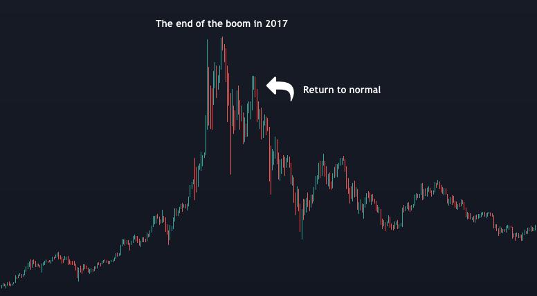 Tradingview - Boom 2017